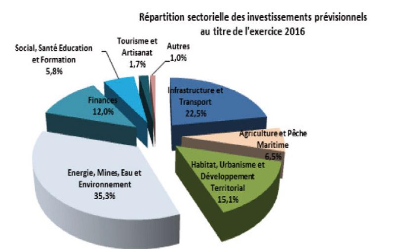 Des prévisions de taille pour les établissements  et entreprises publics