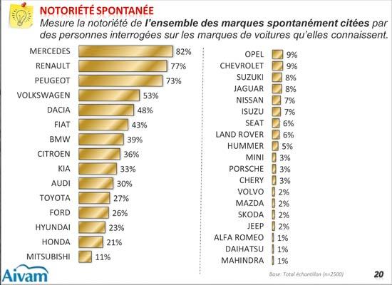 Observatoire de l automobile : Seuls 27% des foyers marocains ont un véhicule