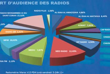 14,8 millions de Marocains écoutent quotidiennement la radio: Quelles sont leurs préférences?