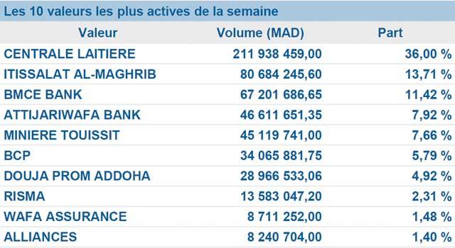Bourse de Casablanca : Le rouge se réinstalle discrètement