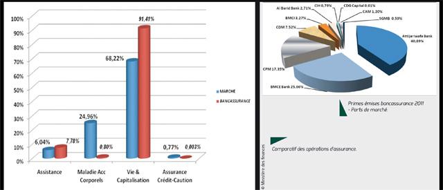 Bancassurance : Plus de 4 milliards de dirhams de primes émises en 2011