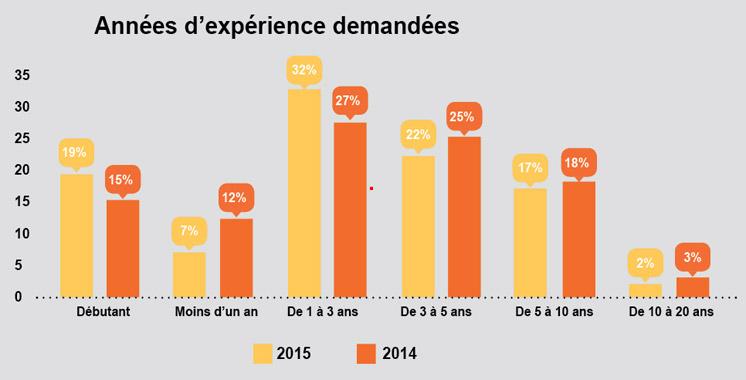 Baromètre Emploi: Les call centers, les plus grands pourvoyeurs d'emplois en 2015…