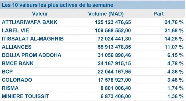 Les indicateurs boursiers en hausse : La place casablancaise renoue  avec la performance