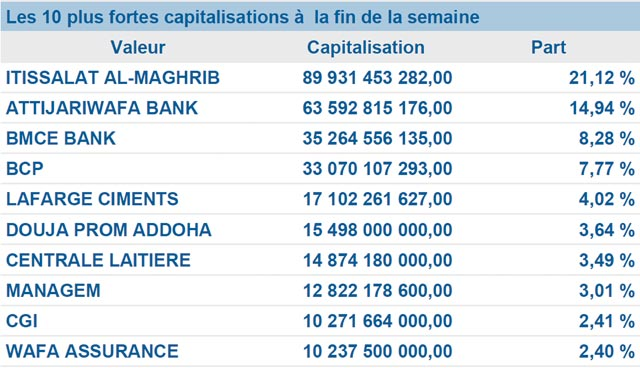 Bourse de Casablanca : Une deuxième semaine sinistre pour la place