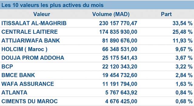 Bourse de Casablanca : Août ouvre le bal de la baisse à deux chiffres