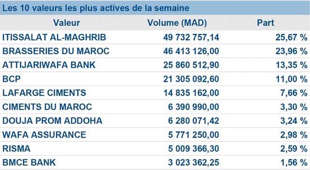 Bourse de Casablanca : Le rouge n est jamais loin…