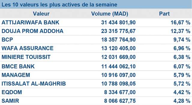 Bourse de Casablanca : Les indicateurs tirent toujours vers le bas