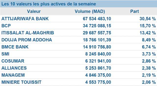 Bourse de Casablanca : Une semaine plutôt non  concluante