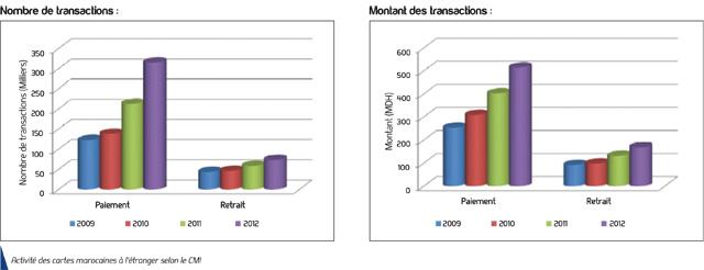 Commerce en ligne : Les Marocains préfèrent acheter  à l étranger
