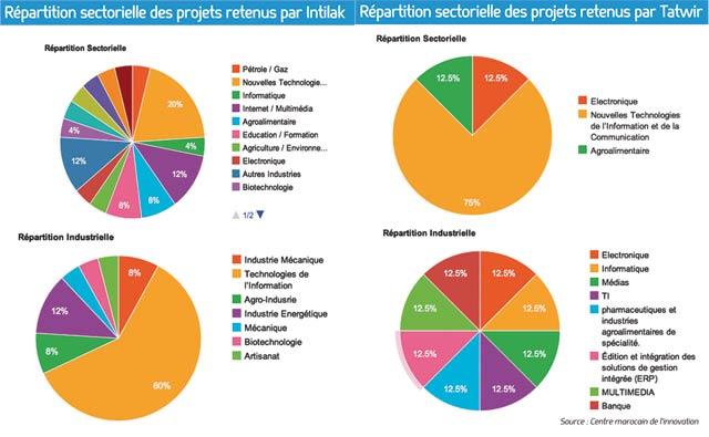 Centre marocain de l innovation : À vos projets, prêts… partez !