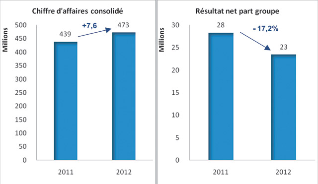 CTM : Un bilan mitigé en 2012