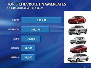 Chevrolet : 1,1 million d'autos en un trimestre