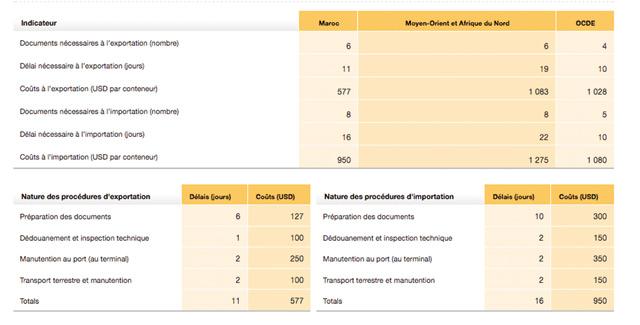 Le Maroc gagne des points dans le commerce transfrontalier