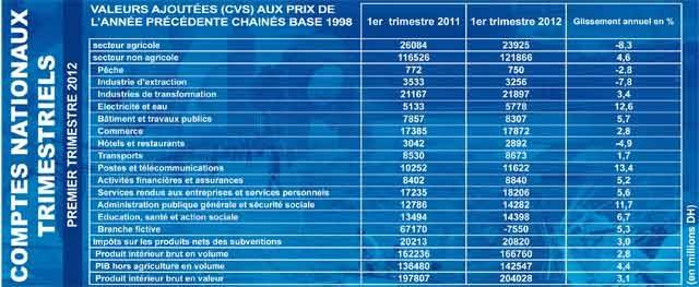 Comptes nationaux : La valeur ajoutée du secteur agricole en repli de 8,3% au premier trimestre 2012