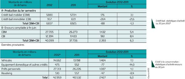 Les prêts personnels s améliorent de 4,1% à fin juin 2012