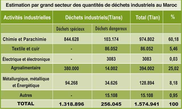 Déchets industriels : Suivez le guide de la CGEM
