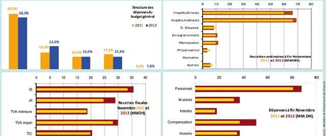 Finances publiques : Un déficit budgétaire de  47 milliards DH à fin novembre