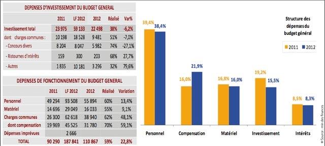Dépenses du budget général : Les investissements affichent une baisse de 6,2% à fin juillet