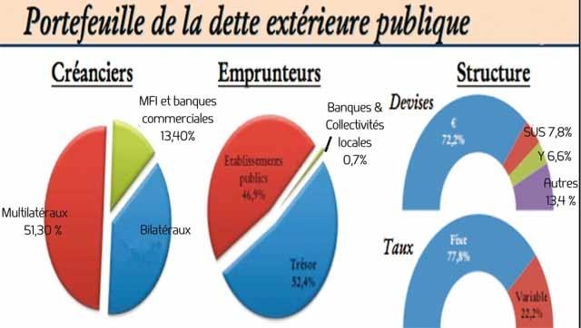 Dette extérieure publique :Le stock s est établi à 188,4 milliards DH à fin mars 2012