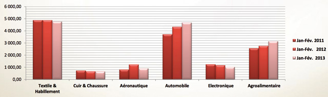 Des exportations en retrait de 25,4% à fin février : L aéronautique sombre dans l incertitude