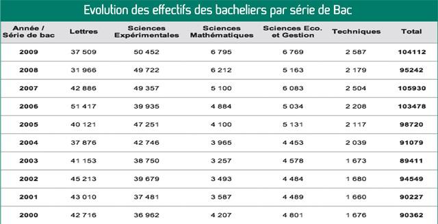 Baccalauréat 2013 : Dernière ligne droite pour les candidats bacheliers
