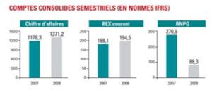 Managem : Un chiffre d'affaires consolidé en hausse de 16%