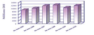 Progression de 13,6% durant le premier trimestre 2010