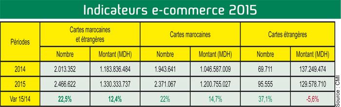 Indicateurs-e-commerce-2015