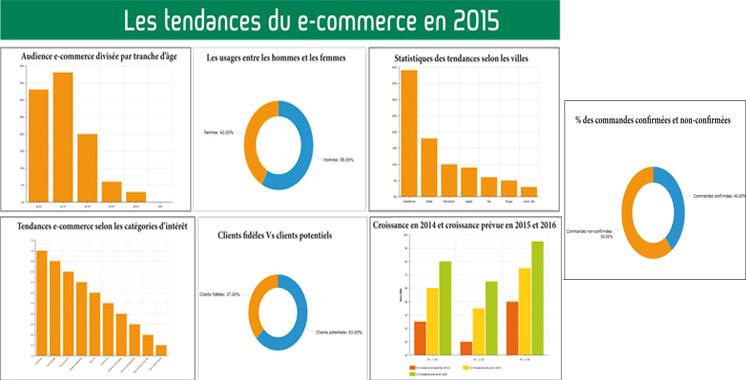 Les-tendances-du-e-commerce-en-2015