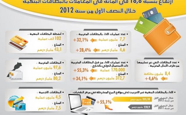 CMI :  Hausse de 18.8% de L'activité des cartes bancaires durant le 1er semestre 2012