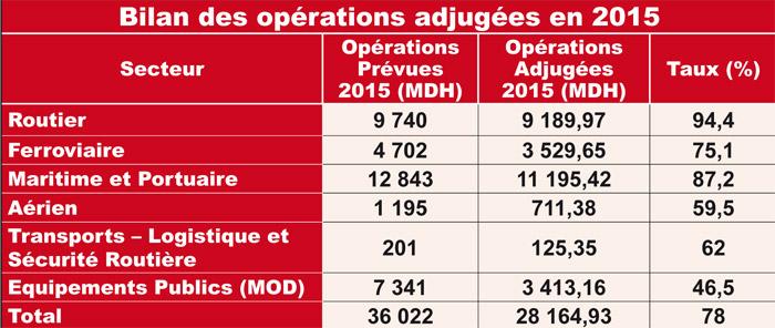 Marches-publics-Bilan-des-operations-adjugees-en-2015