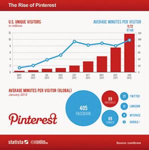 Pinterest, le nouveau réseau social en devenir