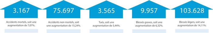 Securite-routiere-Bilan-2015