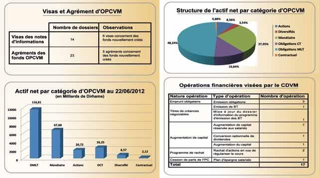Marché financier : Le volume boursier s établit à 21,99 milliards de dirhams à fin juin 2012
