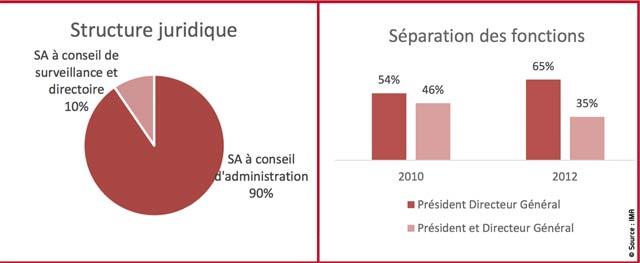 Structures de gouvernance : 65% des sociétés ne séparent pas les fonctions exécutives des fonctions de contrôle