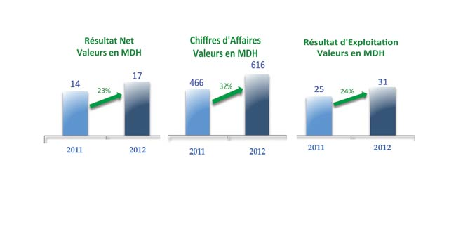 Après des résultats en progression à deux chiffres en 2012 : Stokvis table sur une croissance de 20% en 2013
