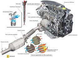 Renault met au point un moteur puissant