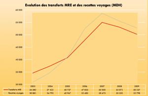 Devises : les transferts des MRE passent dans le vert à fin mai 2010