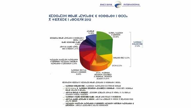 Le rapport d activité de BMCE Bank inclut l amazigh