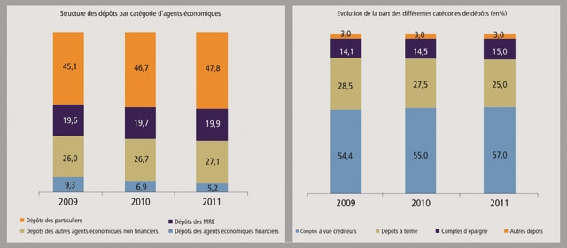 Dépôts des MRE : Un volume en hausse de 5,7% au titre de l exercice 2011
