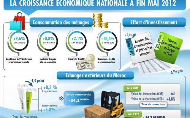 La demande intérieure demeure le principale levier de la croissance économique nationale à fin Mai 2012