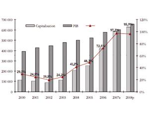 Le flux des transferts MRE comblera le déficit commercial