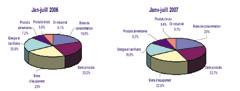 Finances : Le déficit de la balance commerciale atteint 70 milliards de dirhams