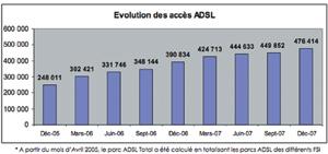Selon l'ANRT, le taux de pénétration d'Internet au Maroc ne dépasse pas 1,72%