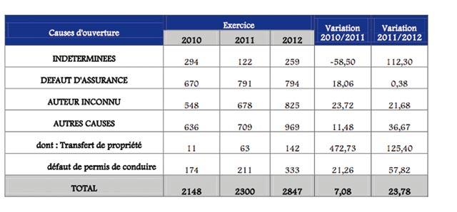 Fonds de garantie des accidents de la circulation: Plus de 31 millions DH d'indemnités en 2012