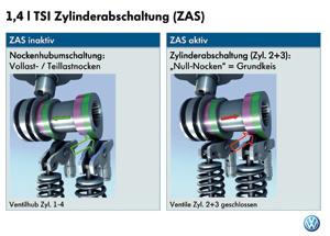 High-tech : Moteur 1.4 TSi : Le 4 cylindres qui en éteint 2