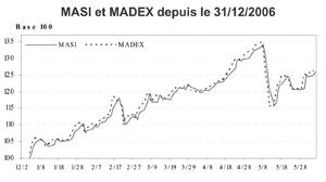 Les indices boursiers sur un trend haussier
