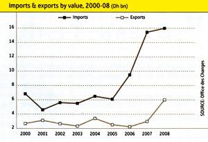 Rapport de l'OBG : la croissance du Maroc reste la plus élevée dans la région