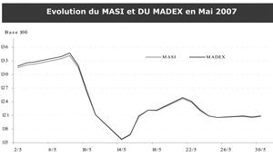 Indices : Le mois de mai marqué par la baisse