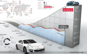 Porsche Panamera : Au-delà des espérances